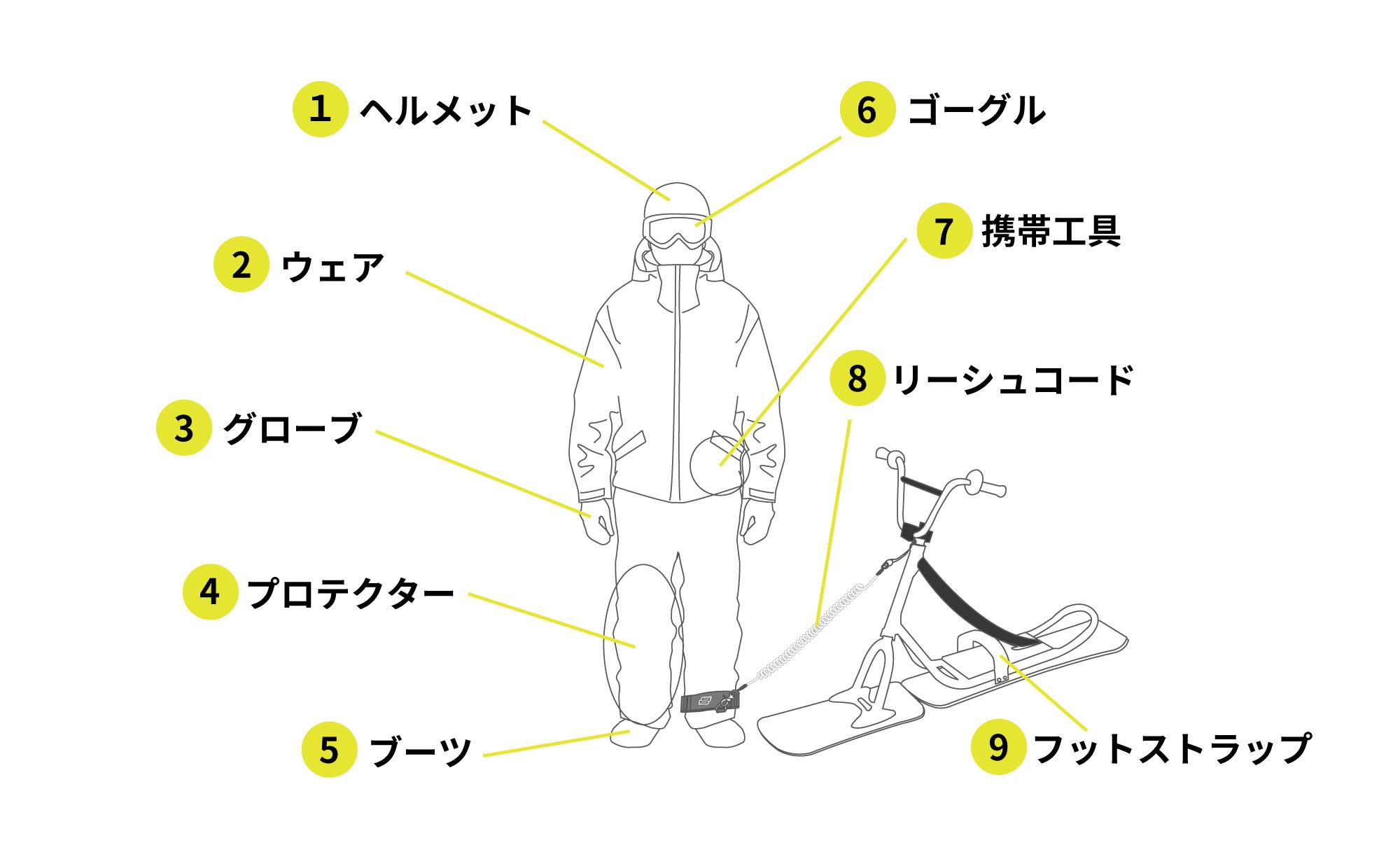 スノースクートの服装・装備